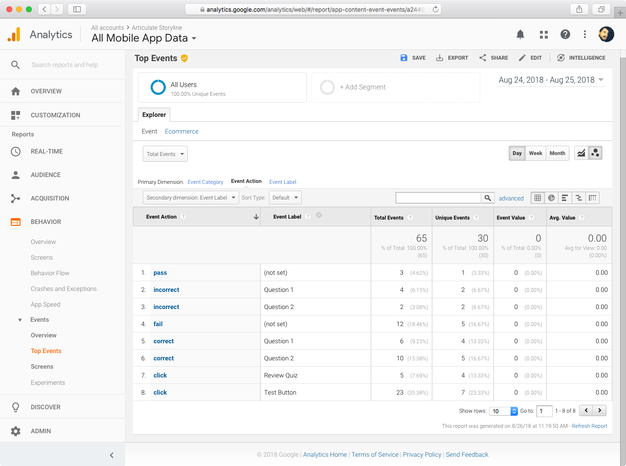 Google Analytics event tracking report